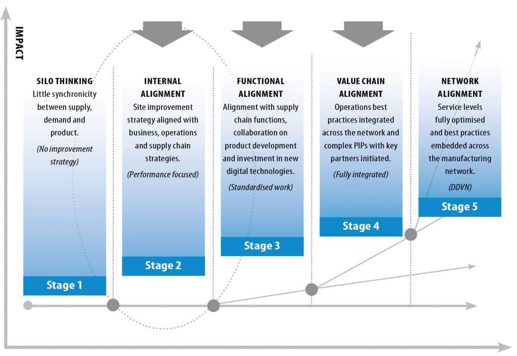 Performance-maturity-graph