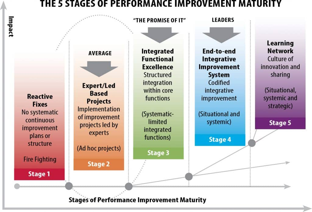 The-5-stages-of-performance-imporvement-maturity