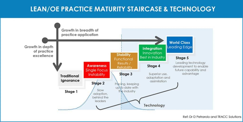 Lean/OE practice maturity staircase & technology