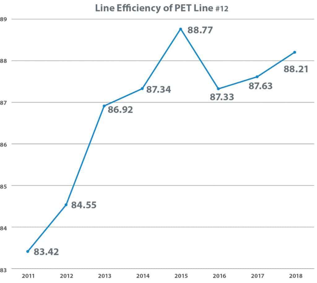 Line Efficiency of PET Line #12